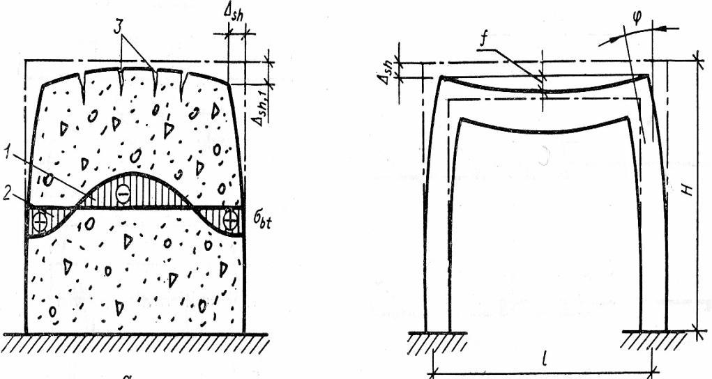 объемные деформации бетона