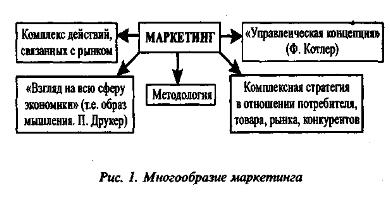 Реферат маркетинг как философия бизнеса 1119
