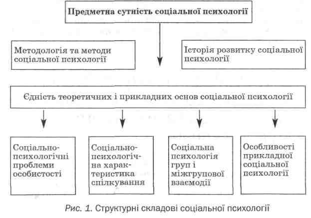 психологія в нових соціально-економічних умовах