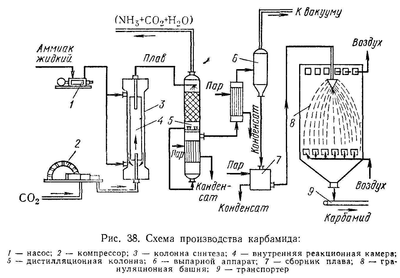 Теплообменник в производстве аммиачной селитры магазин газовых колонок теплообменник