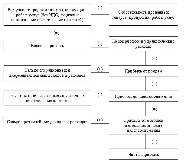 результатов финансовых предприятия деятельности по учету шпаргалка