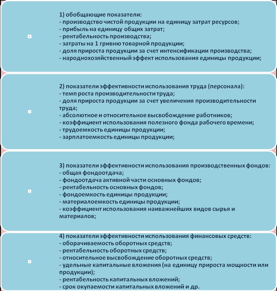 Эффективность Менеджмента Виды Показатели Факторы Лекции Шпаргалка