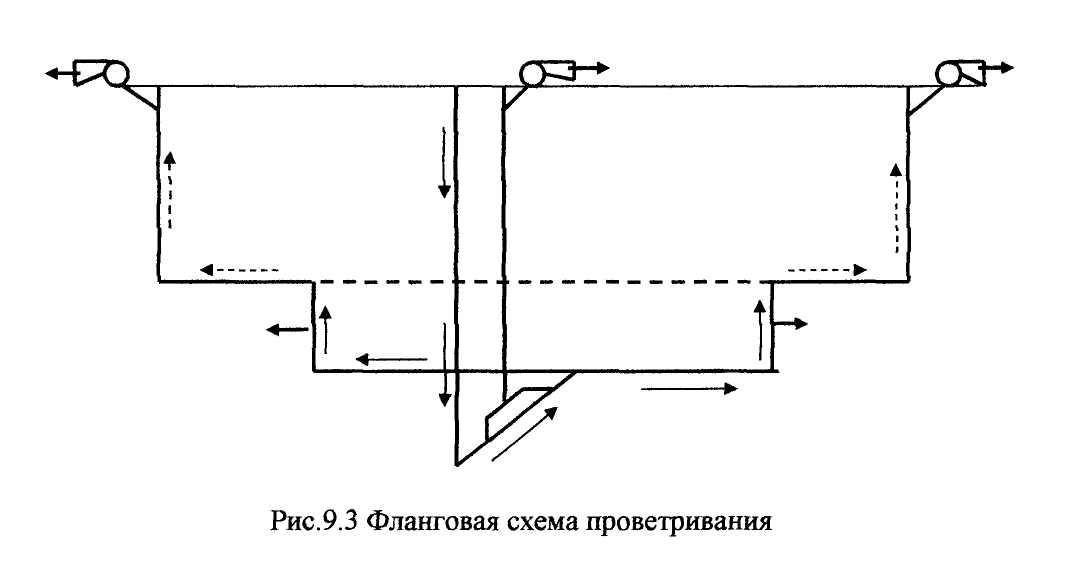 Диагональную схему проветривания