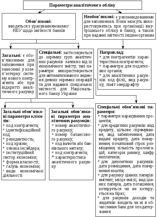 Методичні вказівки щодо ведення параметрів аналітичного обліку банків