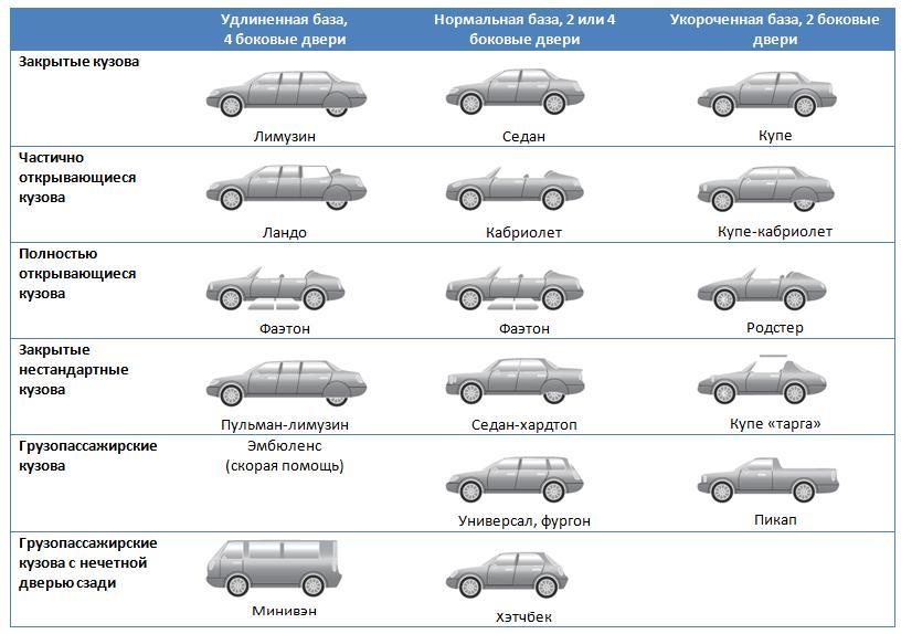 экологически чистый типы кузовов легковых автомобилей с фото всех
