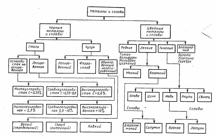Приложение Р (рекомендуемое). Подразделение сталей и сплавов на классы