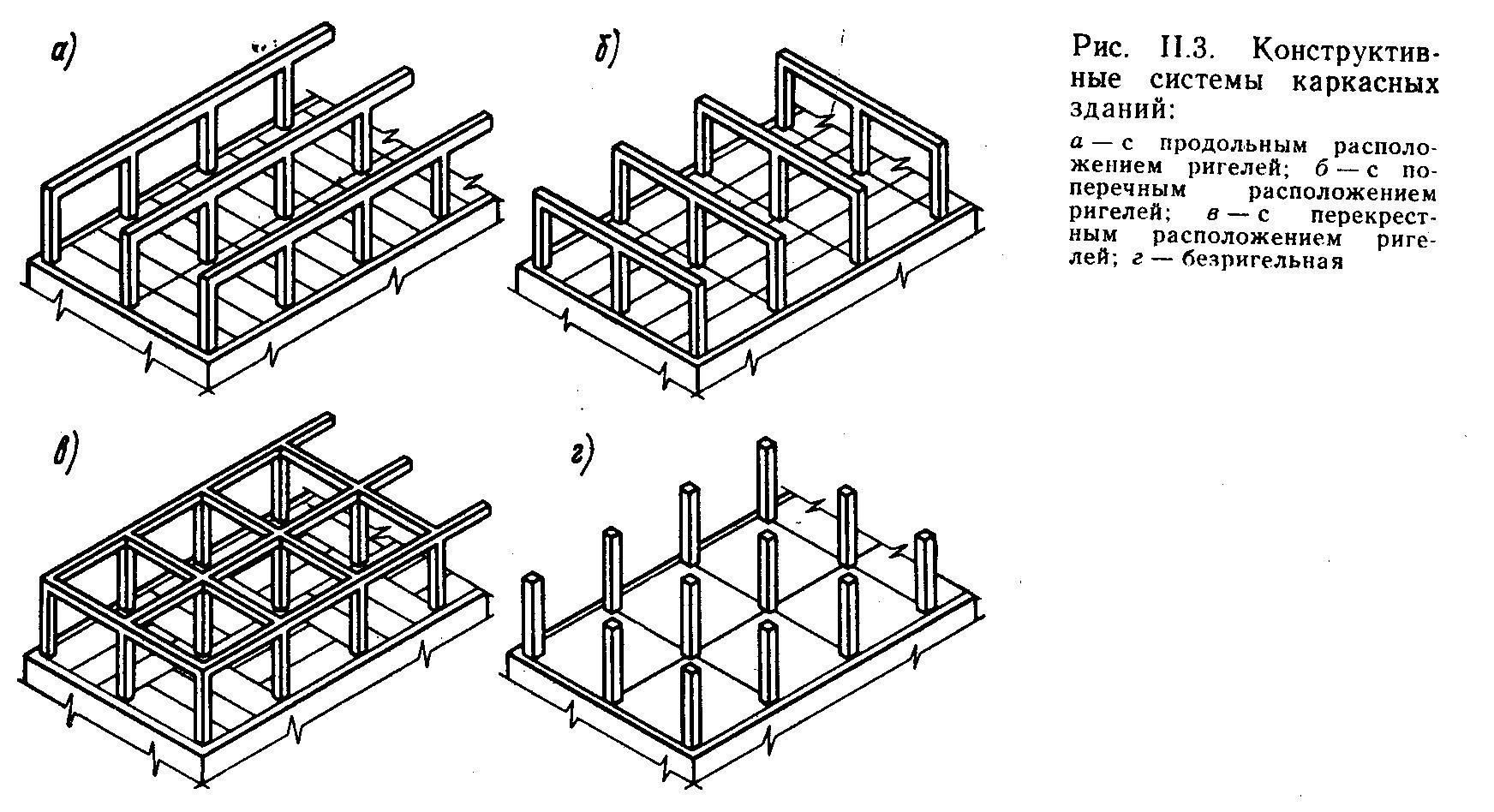 Каркасные здания конструктивная схема