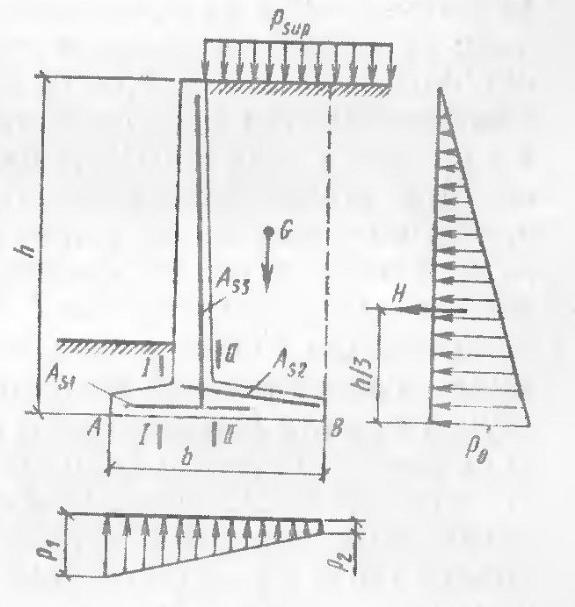 Схема нагрузок на подпорные стены