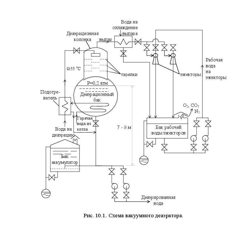 Газовые котлы Подогретая не менее чем до 55 °С вода подается в деаэрационную колонкуи разбрызгивается с помощью дырчатых тарелок Это создает большую поверхность контакта