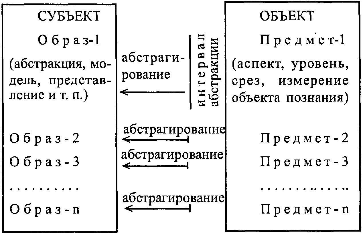 Реферат объект и субъект познания 7809