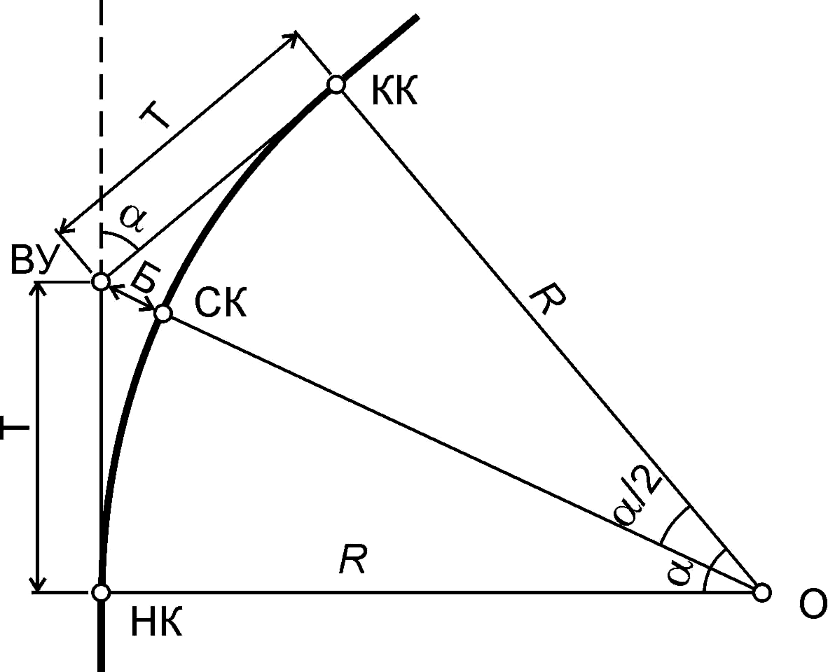 схема круговые кривые