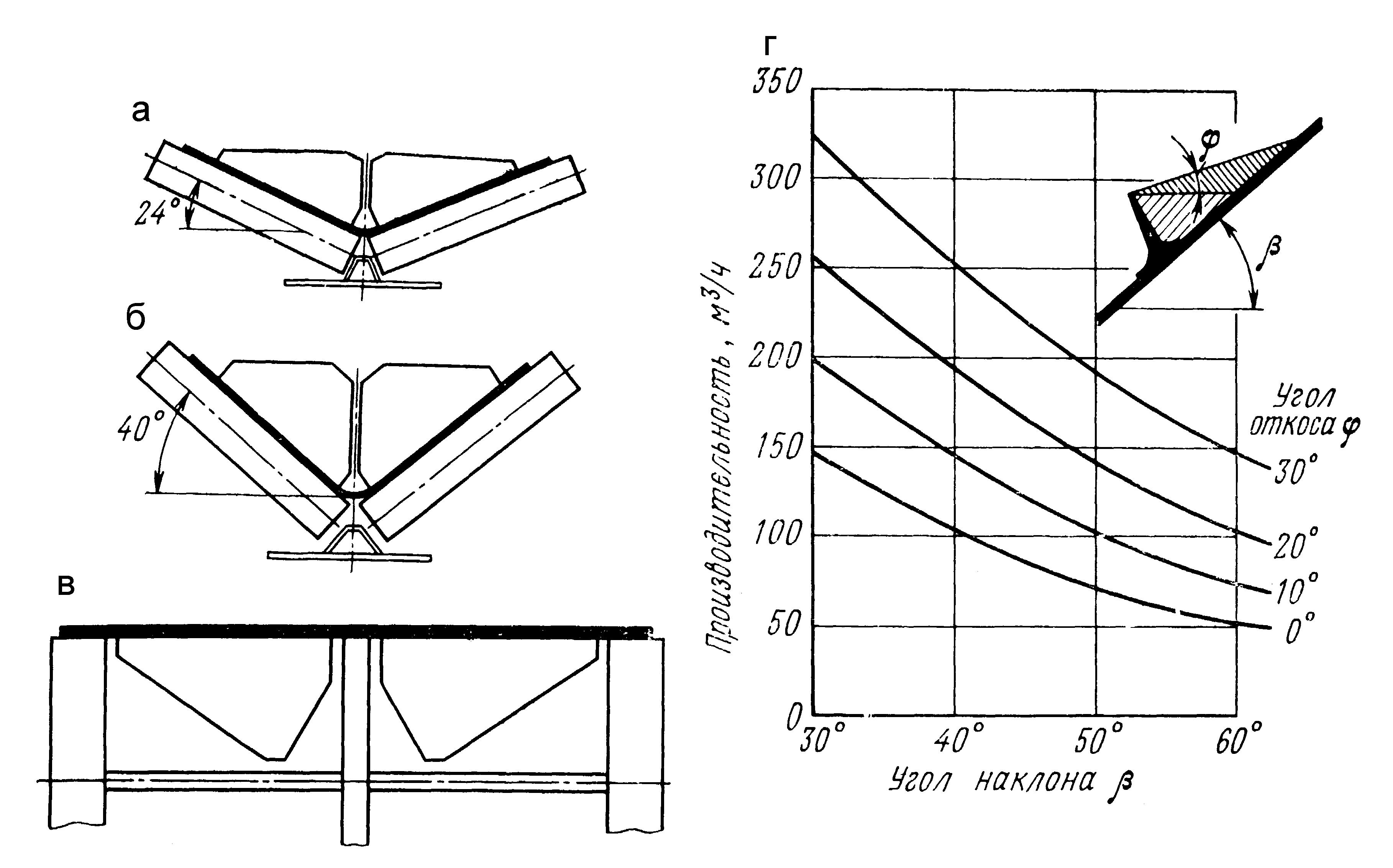 зависимость производительности конвейера от угла наклона