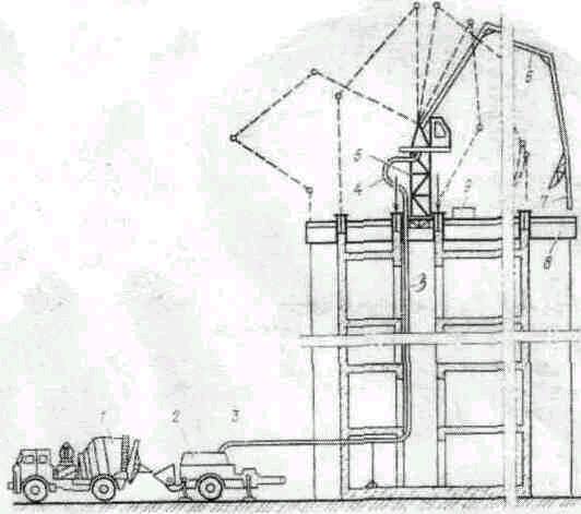 Подача и укладка бетонной смеси бетононасосами купить бетон зил