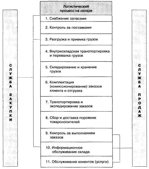 Выбор региональной системы складирования эссе 9195