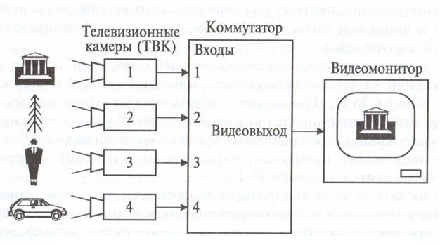 Видеокоммутатора схема