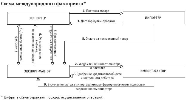 Факторинговая схема при исполнении договора
