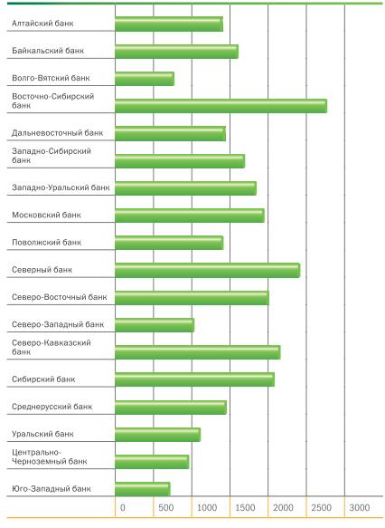 Анализ кадровой структуры персонала Череповецкого отделения оао  Затраты на обучение одного сотрудника в 2012 году в территориальном банке руб