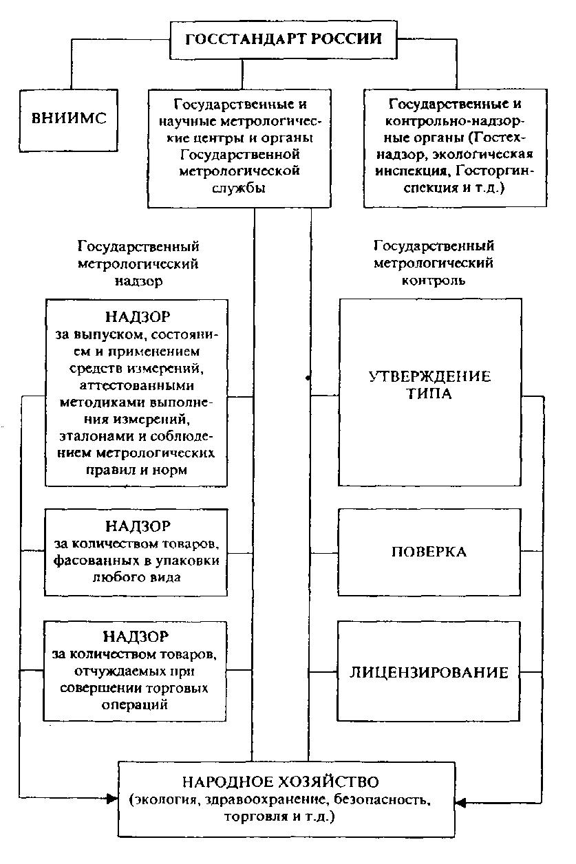 Реферат на тему государственный метрологический контроль 6000