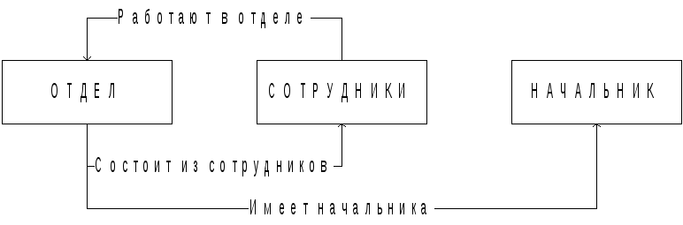 Реферат сетевые модели базы данных 1094