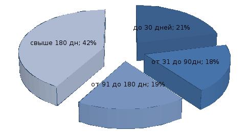 Кредитная политика оао скб банк  Рисунок 10 Структура просроченной задолженности клиентов ОАО СКБ банк по срокам на 01 01 2014 г