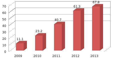 Кредитная политика оао скб банк  В 2013 году Банк продолжил кредитование физических лиц которое является одним из перспективных направлений Активация работы Банка в сфере кредитования