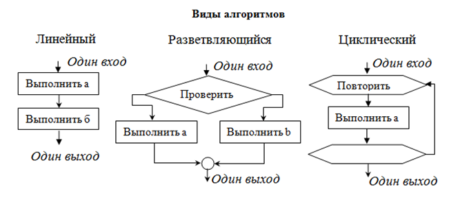 Алгоритм свойства алгоритмов и блок схемы