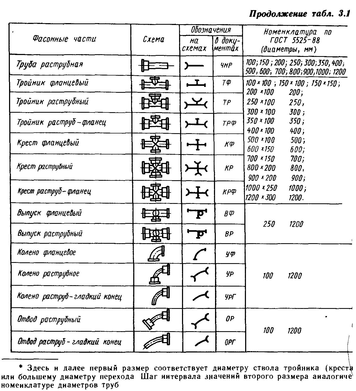 пожарный гидрант д.125 схема в колодце