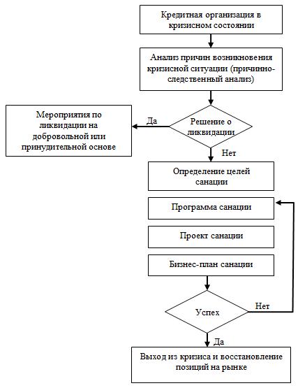 схема финансово правовых органов