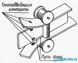 Сварка балок Изготовление конструкций балочного типа изготовление  Рис 14 Схема непрерывного процесса изготовления балки из трех полос с помощью сварки