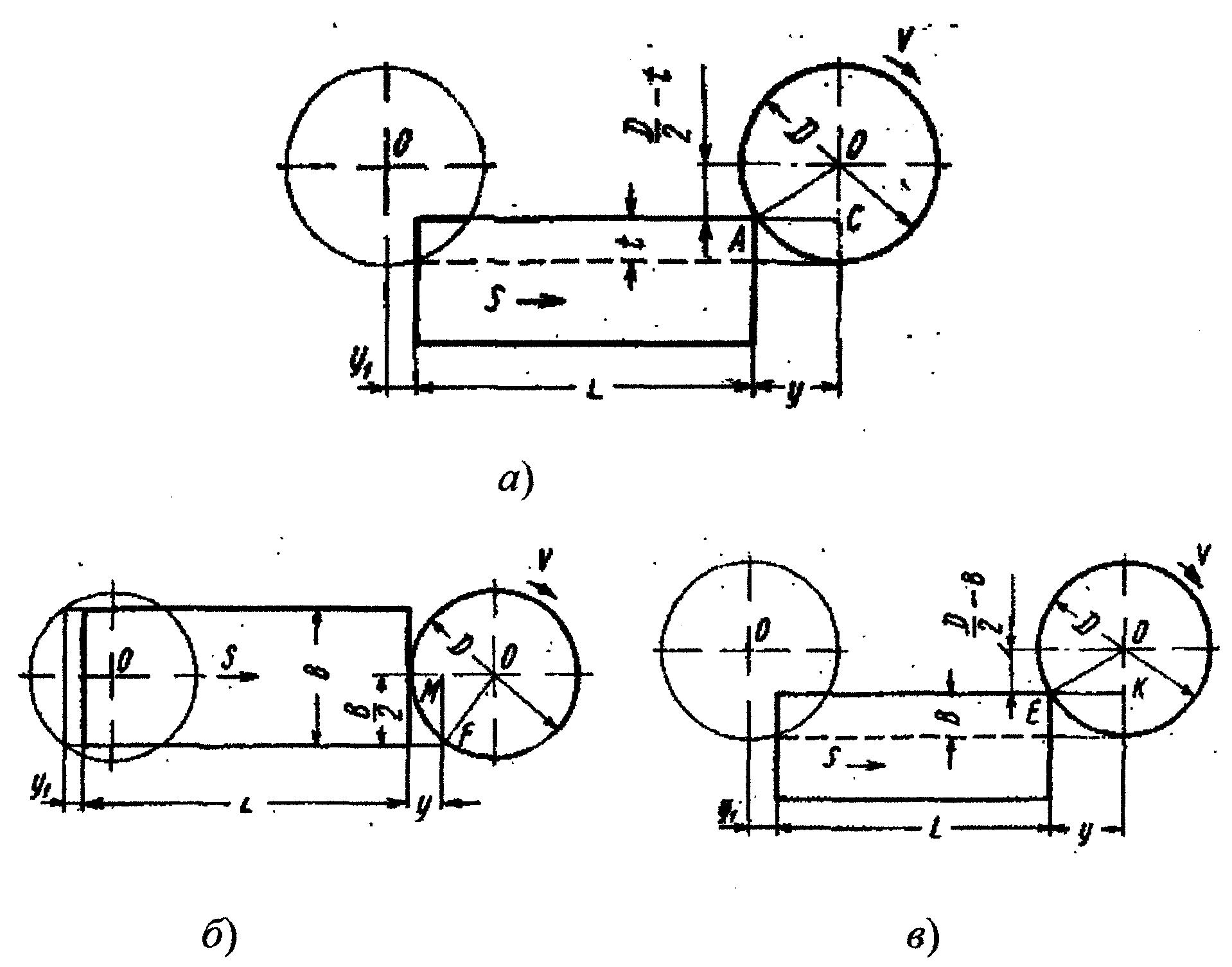 Схема фрезерования торцевой фрезой