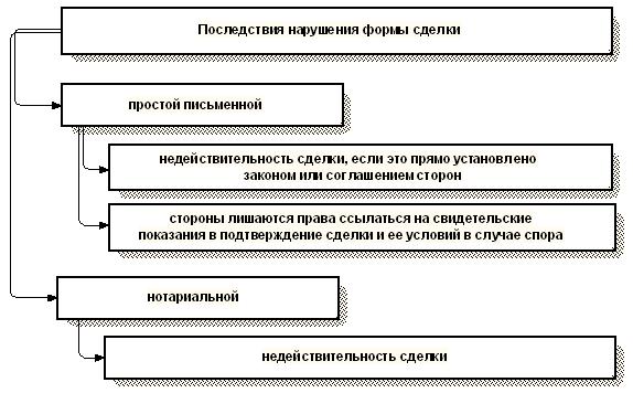 Форма соглашения о неустойке письменная