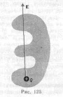 Теорема гаусса для электростатического поля в вакууме