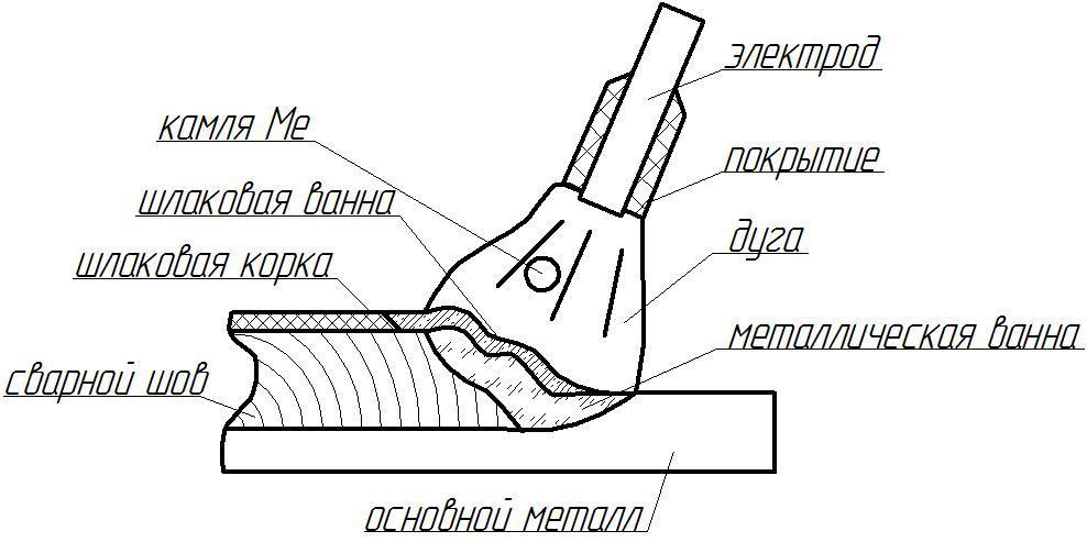 Схема процесса ручной дуговой сварки фото 748