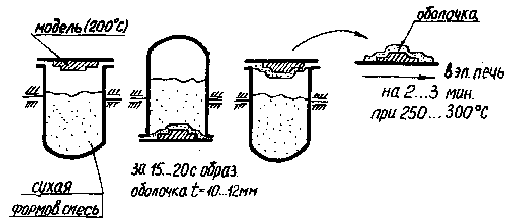 оболочковые формы жидкое стекло