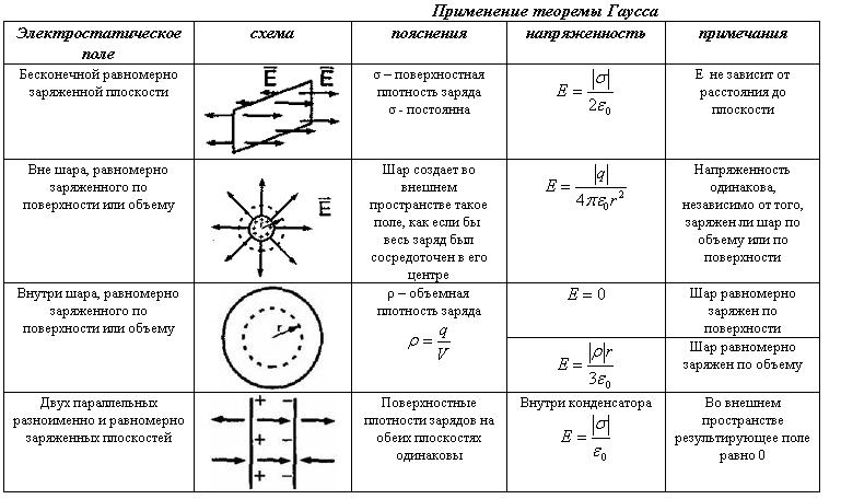 Решение задач теорема остроградского гаусса решение задач непрерывные случайные величины онлайн