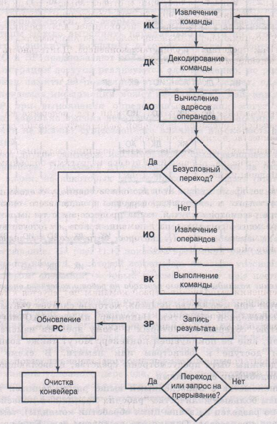 Конвейер алгоритм пластинчатый конвейер и пластинчатый питатель