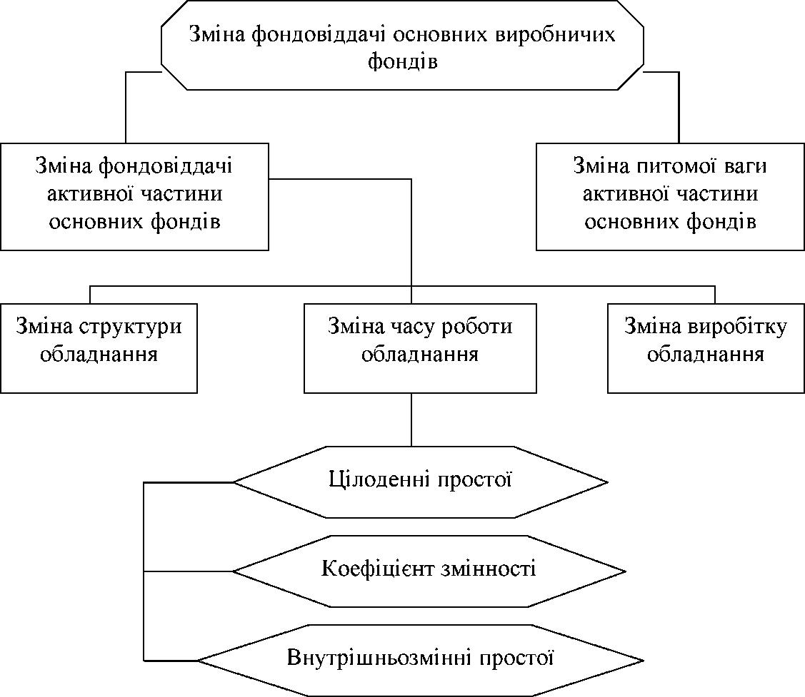 Анал з ефективност використання основних засоб в