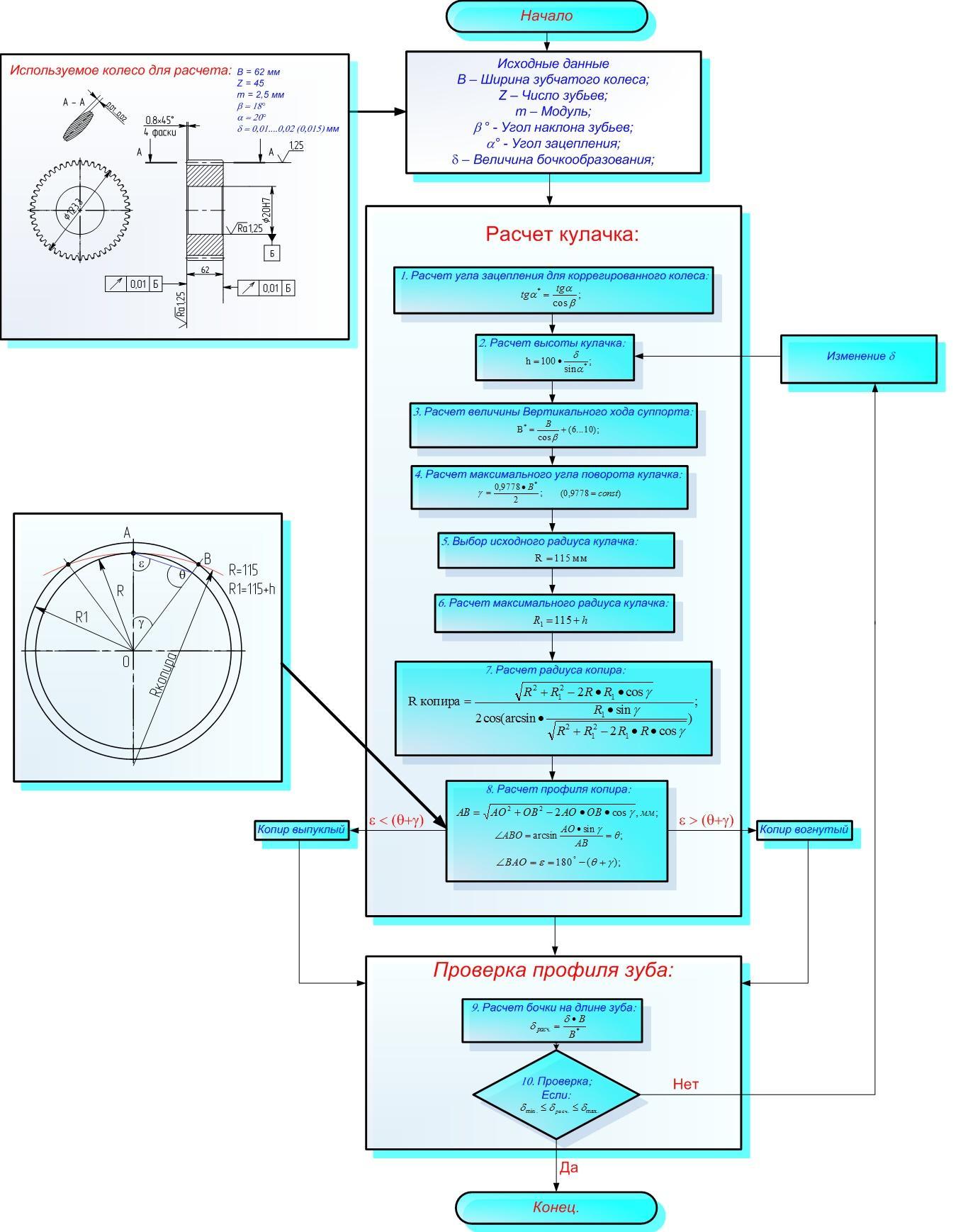 принципы проектирования и расчета кулачковых механизмов