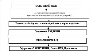 Общие требования к выпускной квалификационной дипломной работе Схема 1 Этапы подготовки и зашиты