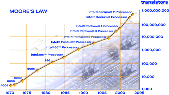 implications of moore's law
