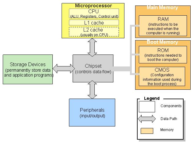 Figure 1 RAM ROM And CMOS
