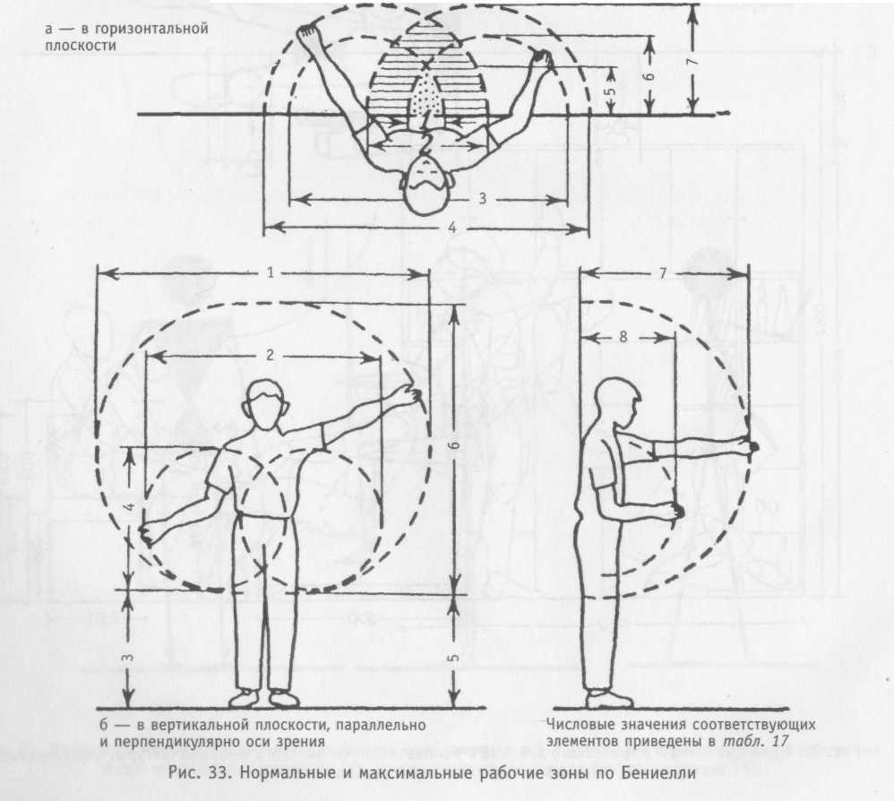 4.3. методы эргономических исследований.