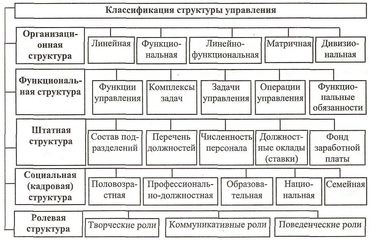 Должностных подразделений инструкций анализ