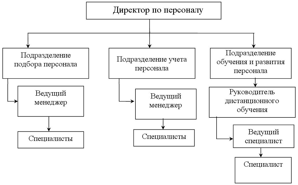Схема и адреса отдела кадров