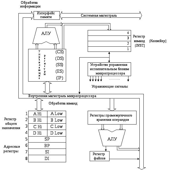 Конвейер команд микропроцессора как найти кпд ленточного конвейера