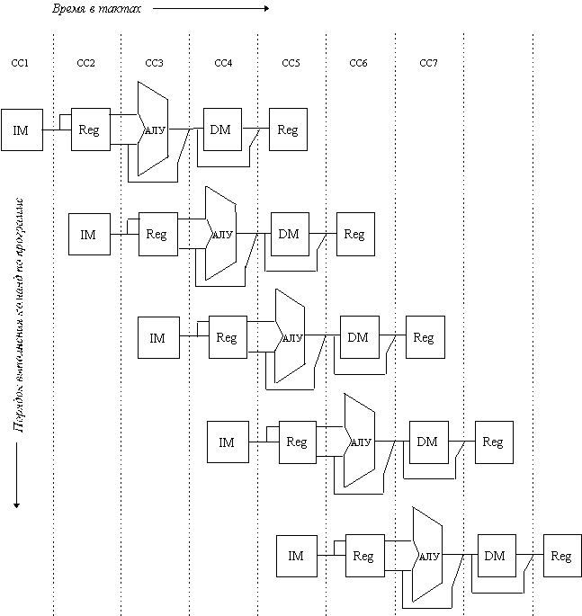 Этапы конвейера команд пиксельных конвейеров что это