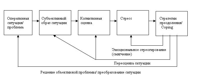 Основные подходы к изучению профессионального стресса Когнитивная модель развития психологического стресса модификация модели В Шенпфлюга schoenplug 1986