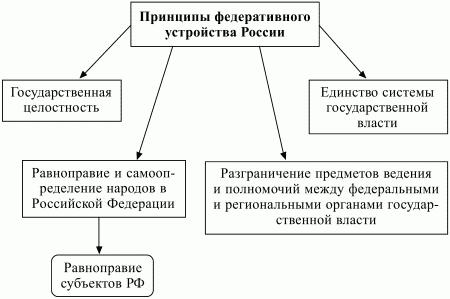 Принципы федеративного устройства рф реферат 3760