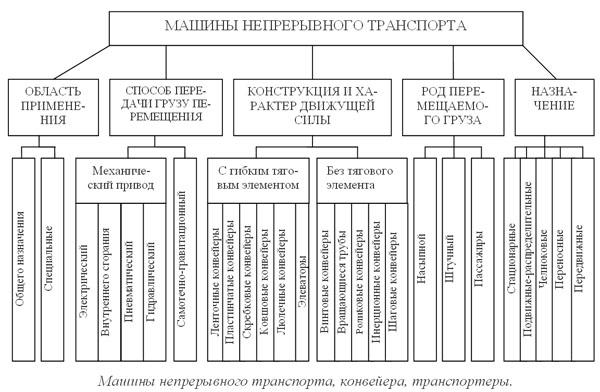 Классификация конвейеров область их применения конвейер простой рисунок