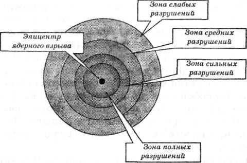 Воздушной ударной волной называется область резкого сжатия воздуха
